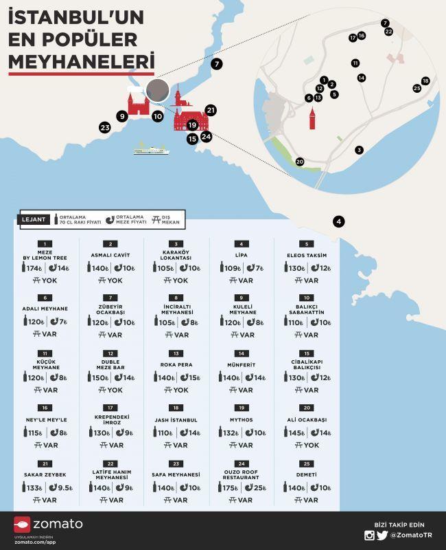 İstanbul_Meyhaneler_Infografik-1